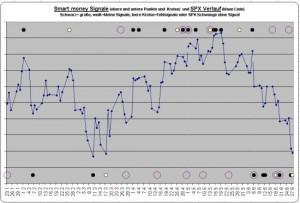 smart-money-signale-new-york4