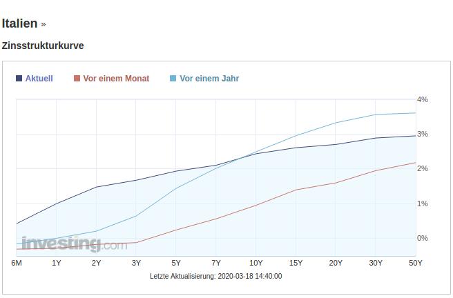 Steigende Renditen bei italienischen Staatsanleihen signalisieren Vertrauensverlust. Chart: investing.com