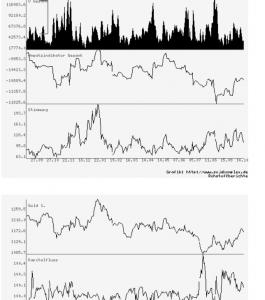 Darstellung eines Aktiencharts